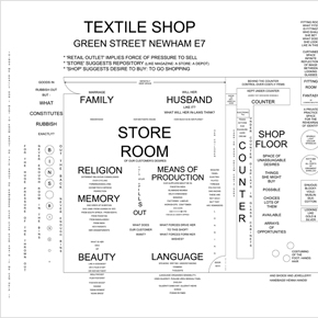 South Asian British Textile Shop